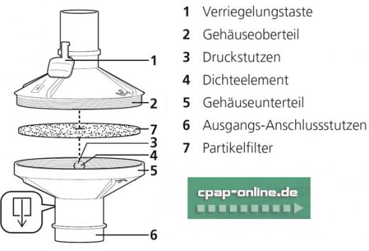 Löwenstein Medical Weinmann - Bakterienfilter f. Weinmann-Geräte (Partikelfilter)